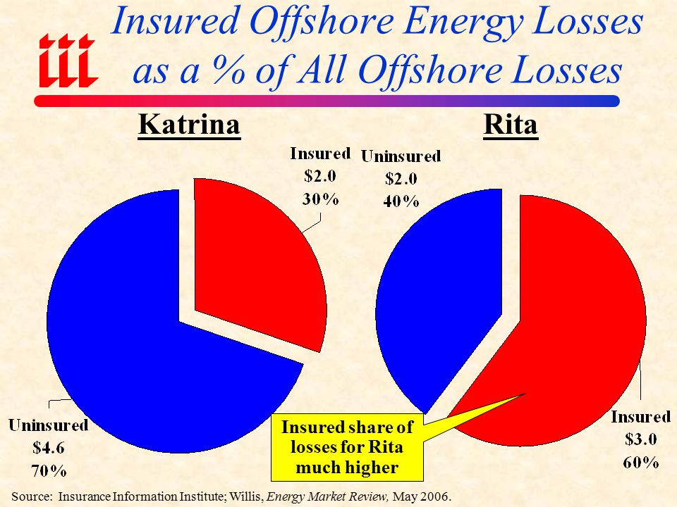Insured Offshore Energy Losses for Recent Major Gulf Storms Hurricanes Katrina, Rita and Ivan cost energy insurers at least $7 billion Sources: Insurance Information Institute research estimates.