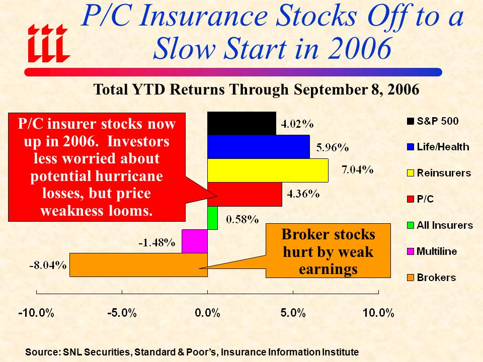 Source: SNL Securities; Insurance Information Institute Change in YTD Stock Performance by Sector Pre- & Post-Katrina/Rita/Wilma P/C & reinsurer stocks hurt but now fully recovered.