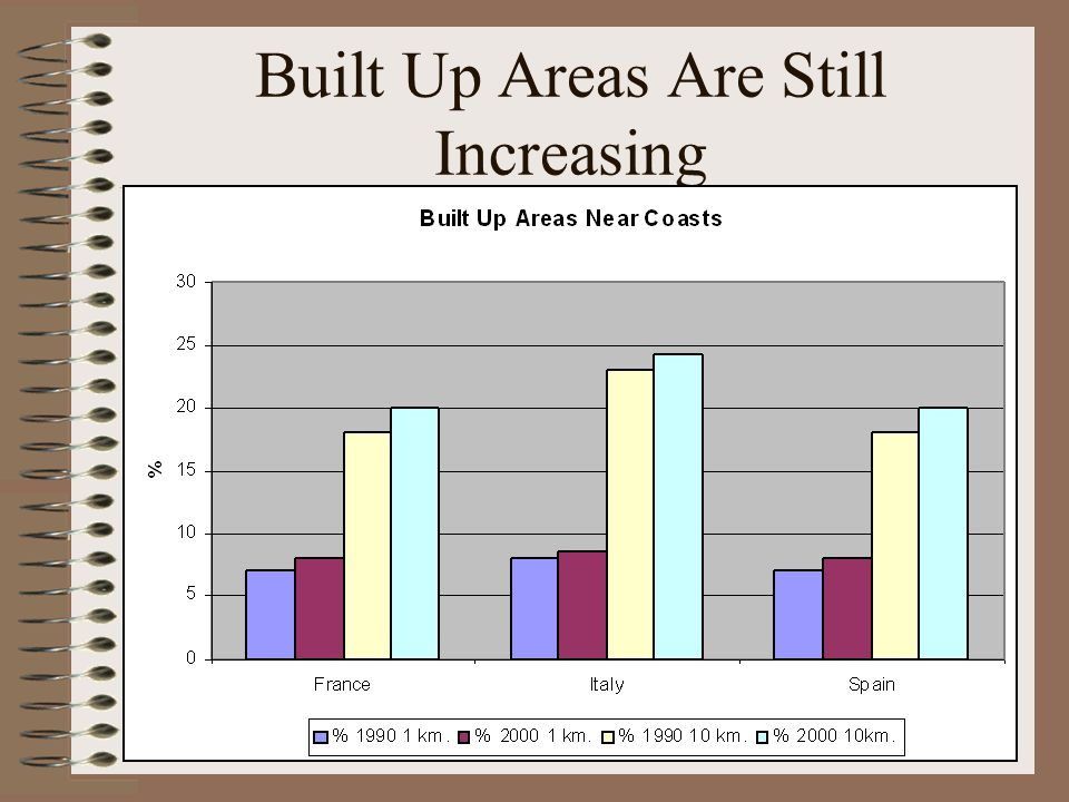 Built Up Areas Are Still Increasing