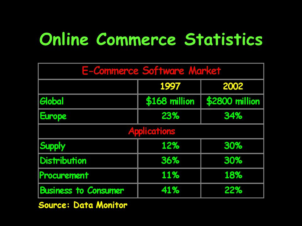 Online Commerce Statistics Source: Data Monitor