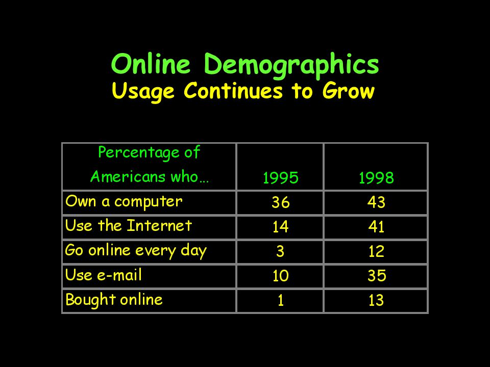 Online Demographics International Access Lags Behind the US Percent of population with Internet access at home or at work (1998)