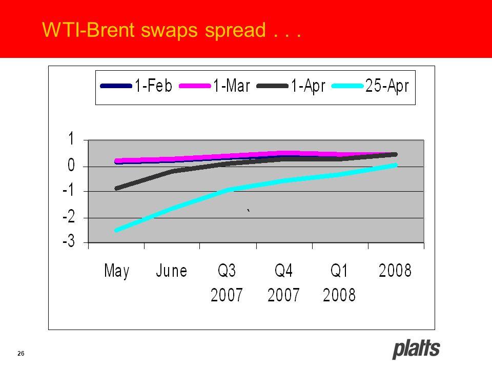 26 WTI-Brent swaps spread...