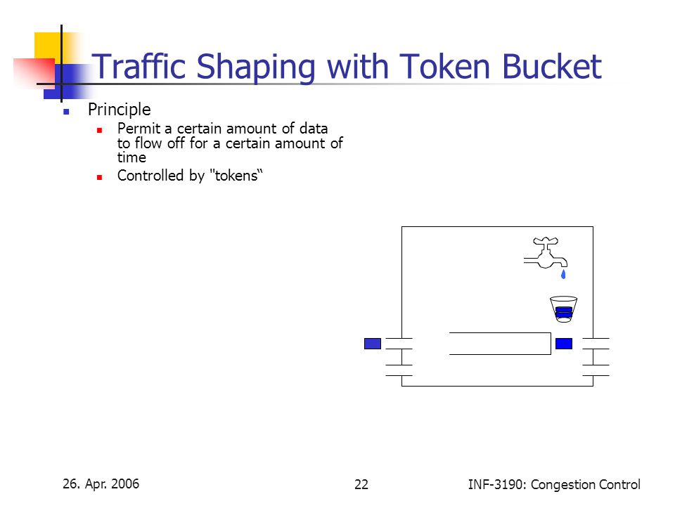 26. Apr. 2006 22INF-3190: Congestion Control Traffic Shaping with Token Bucket Principle Permit a certain amount of data to flow off for a certain amo