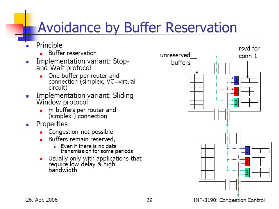 26. Apr. 2006 29INF-3190: Congestion Control Avoidance by Buffer Reservation Principle Buffer reservation Implementation variant: Stop- and-Wait proto