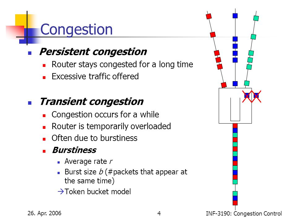26. Apr. 2006 4INF-3190: Congestion Control Congestion Persistent congestion Router stays congested for a long time Excessive traffic offered Transien