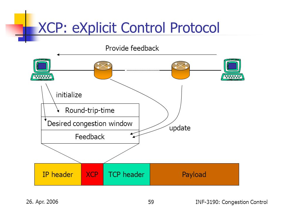 26. Apr. 2006 59INF-3190: Congestion Control XCP: eXplicit Control Protocol IP headerTCP headerXCPPayload Round-trip-time Desired congestion window Fe