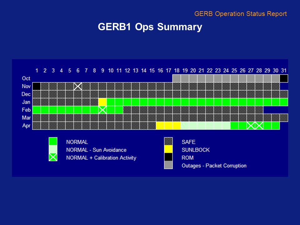 GERB Operation Status Report GERB1 Ops Summary