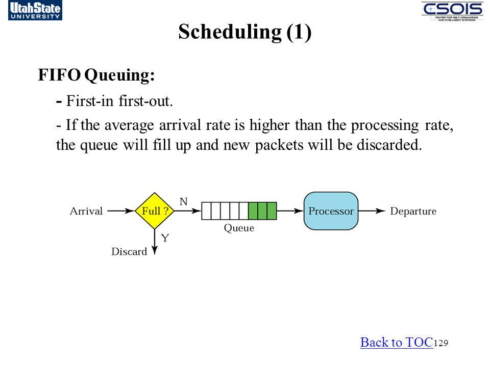 129 Scheduling (1) FIFO Queuing: - First-in first-out. - If the average arrival rate is higher than the processing rate, the queue will fill up and ne