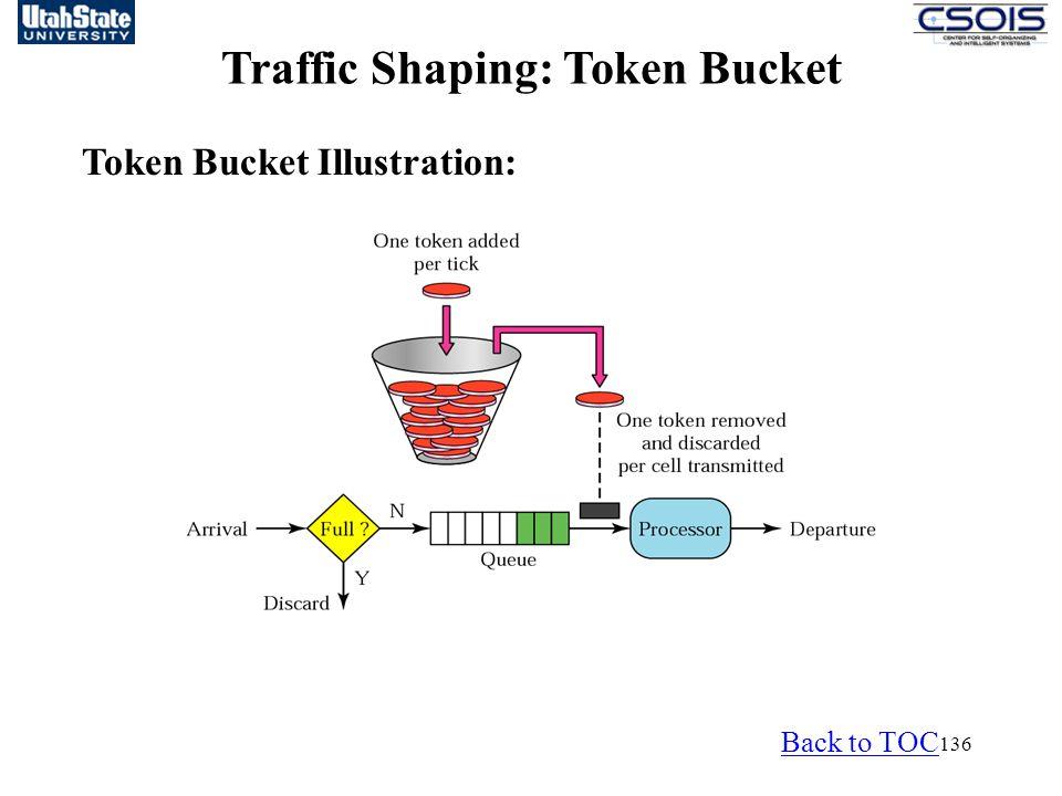 136 Traffic Shaping: Token Bucket Token Bucket Illustration: Back to TOC