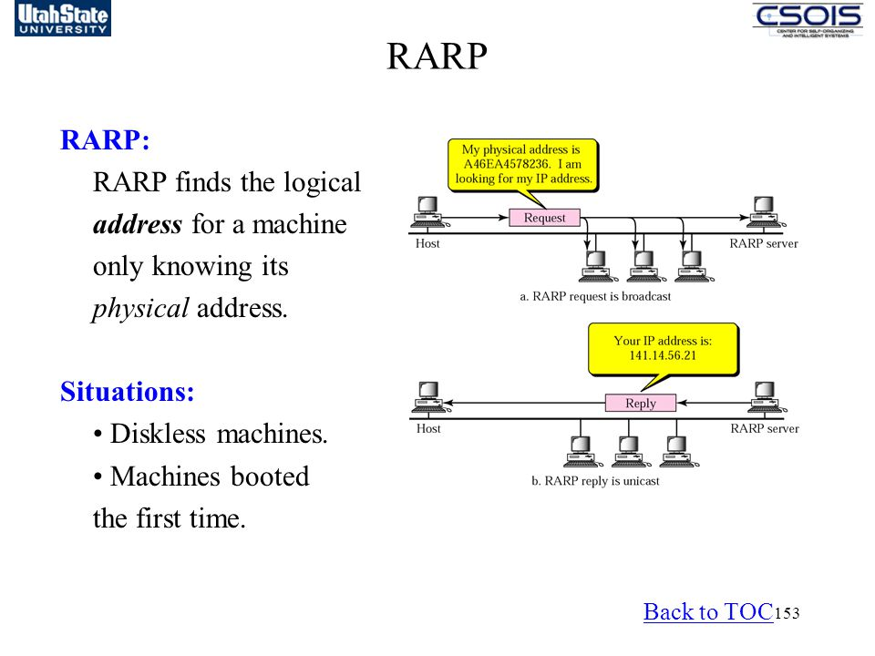 153 RARP RARP: RARP finds the logical address for a machine only knowing its physical address.