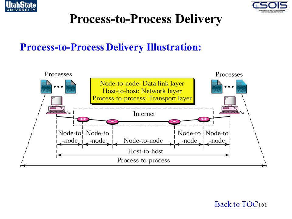 161 Process-to-Process Delivery Process-to-Process Delivery Illustration: Back to TOC