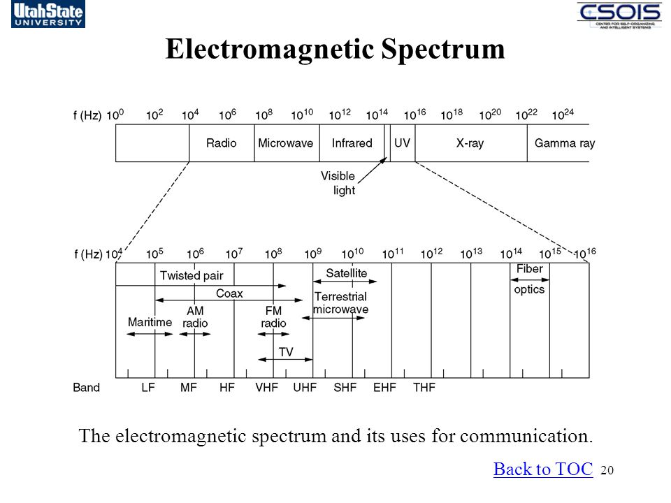 20 Electromagnetic Spectrum Back to TOC The electromagnetic spectrum and its uses for communication.