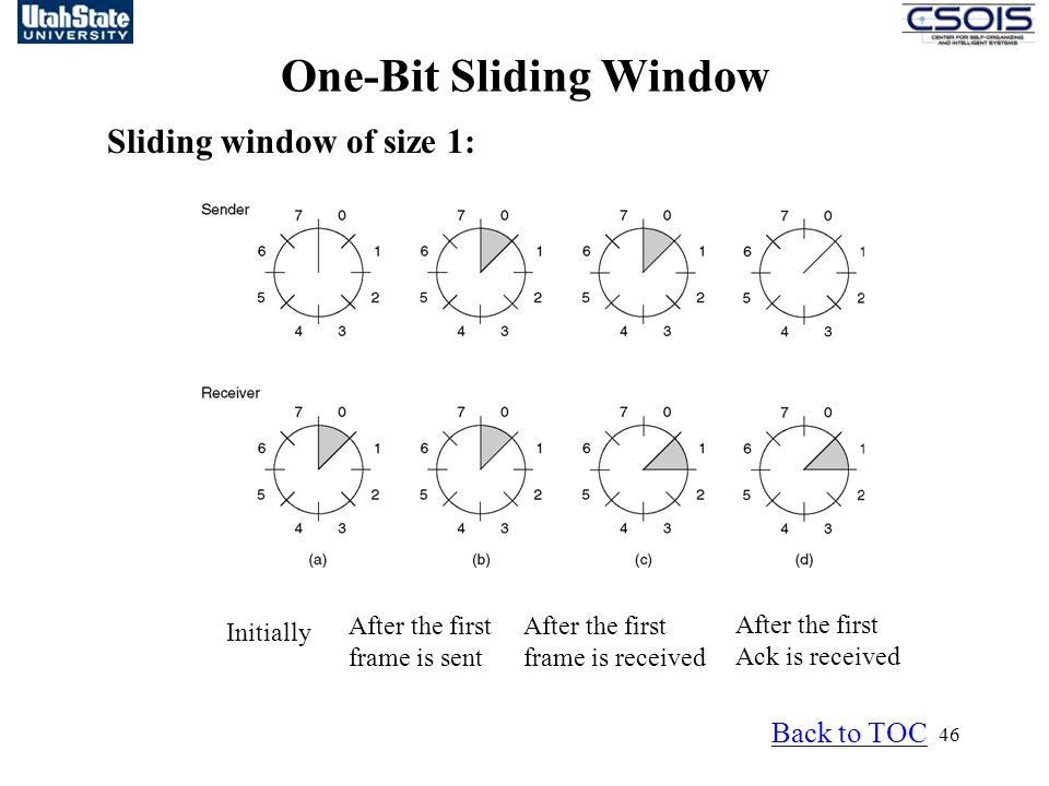 46 One-Bit Sliding Window Back to TOC Sliding window of size 1: Initially After the first frame is sent After the first frame is received After the first Ack is received
