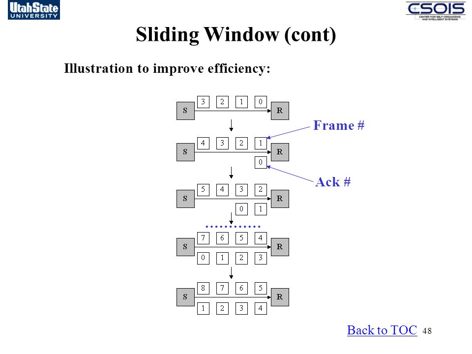 48 Frame # Ack # ………… Sliding Window (cont) Back to TOC Illustration to improve efficiency: