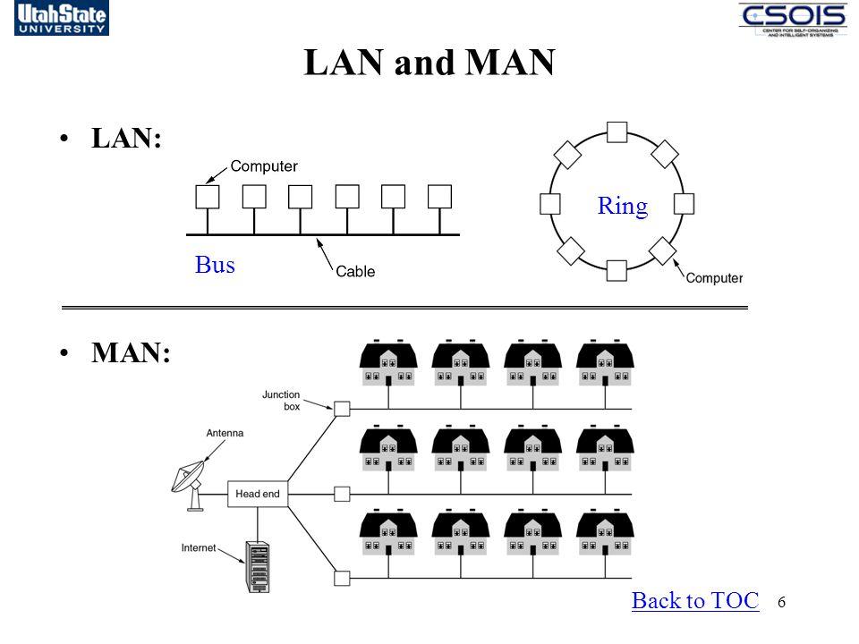 6 LAN and MAN Back to TOC Bus Ring LAN: MAN: