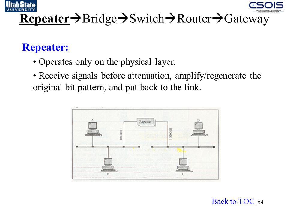64 Repeater  Bridge  Switch  Router  Gateway Repeater: Operates only on the physical layer.