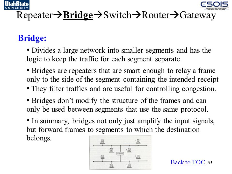 65 Repeater  Bridge  Switch  Router  Gateway Bridge: Divides a large network into smaller segments and has the logic to keep the traffic for each segment separate.