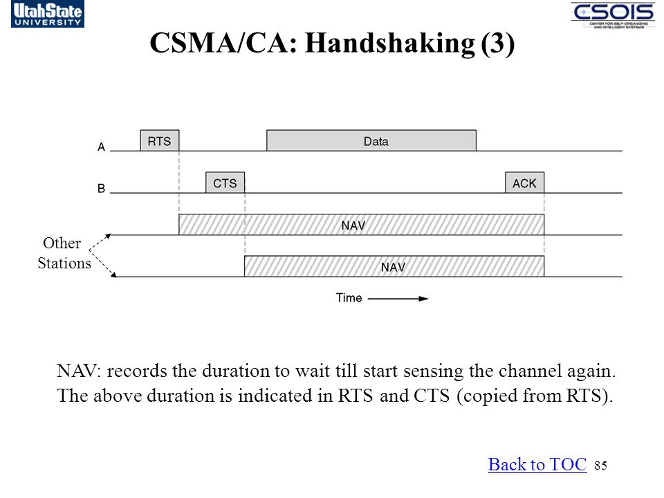85 Other Stations CSMA/CA: Handshaking (3) NAV: records the duration to wait till start sensing the channel again.