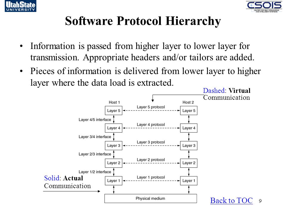 9 Software Protocol Hierarchy Back to TOC Information is passed from higher layer to lower layer for transmission.