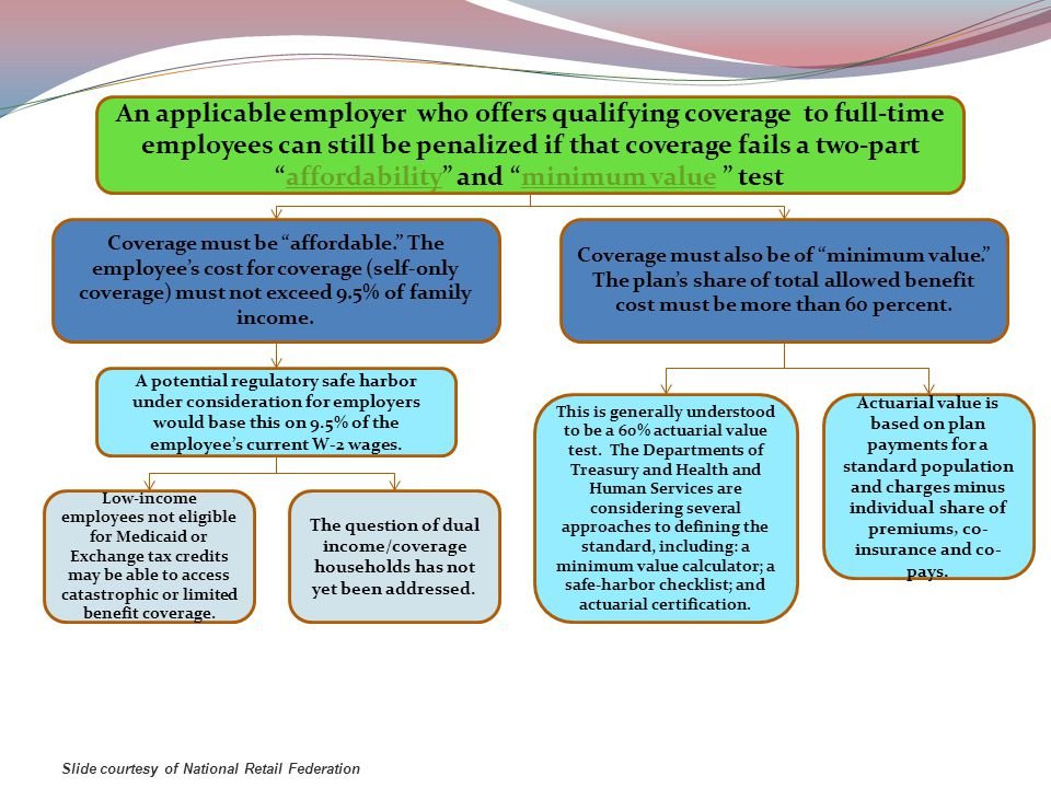 An applicable employer who offers qualifying coverage to full-time employees can still be penalized if that coverage fails a two-part affordability and minimum value testaffordabilityminimum value Slide courtesy of National Retail Federation Coverage must be affordable. The employee's cost for coverage (self-only coverage) must not exceed 9.5% of family income.