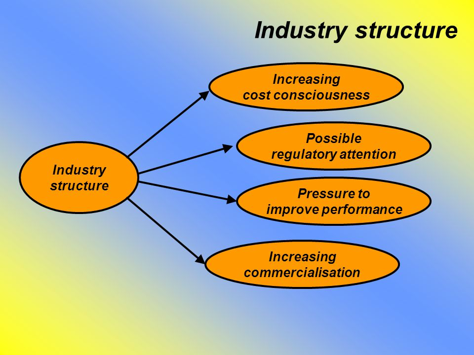 Industry structure Industry structure Increasing cost consciousness Possible regulatory attention Pressure to improve performance Increasing commercialisation