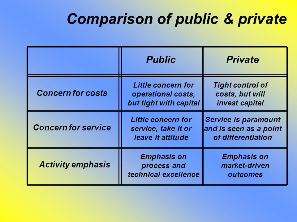 Comparison of public & private PublicPrivate Concern for costs Concern for service Activity emphasis Little concern for operational costs, but tight with capital Tight control of costs, but will invest capital Little concern for service, take it or leave it attitude Service is paramount and is seen as a point of differentiation Emphasis on process and technical excellence Emphasis on market-driven outcomes