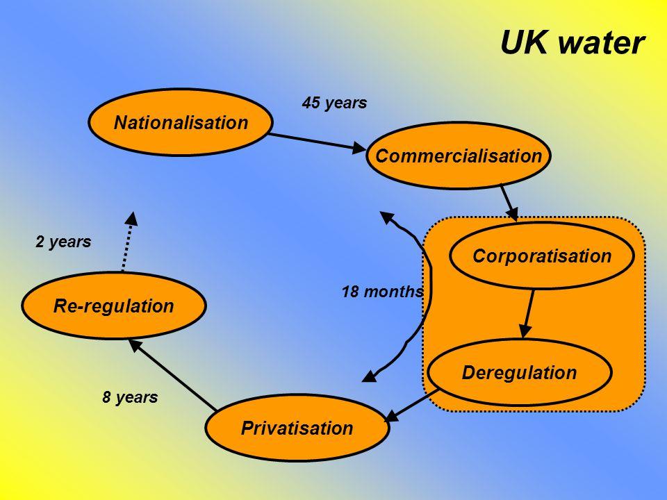 UK water Nationalisation Commercialisation Corporatisation Deregulation Privatisation Re-regulation 18 months 8 years 2 years 45 years
