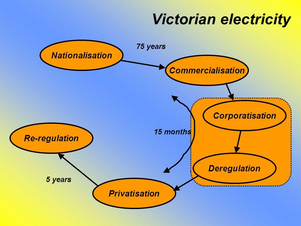 Victorian electricity Nationalisation Commercialisation Corporatisation Deregulation Privatisation Re-regulation 15 months 5 years 75 years