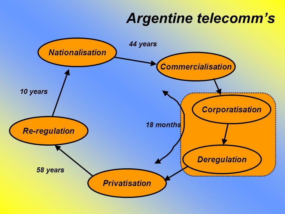 Argentine telecomm's Nationalisation Commercialisation Corporatisation Deregulation Privatisation Re-regulation 18 months 58 years 10 years 44 years