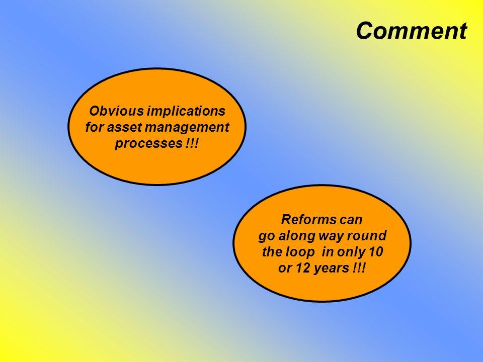 Comment Obvious implications for asset management processes !!.