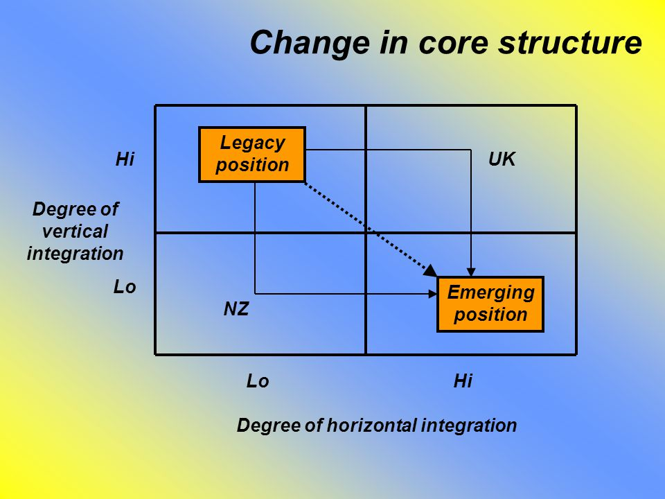 Change in core structure Degree of horizontal integration Degree of vertical integration Lo Hi Legacy position Emerging position UK NZ