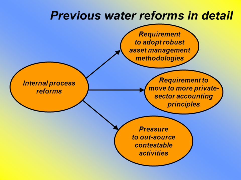 Previous water reforms in detail Internal process reforms Requirement to adopt robust asset management methodologies Requirement to move to more private- sector accounting principles Pressure to out-source contestable activities