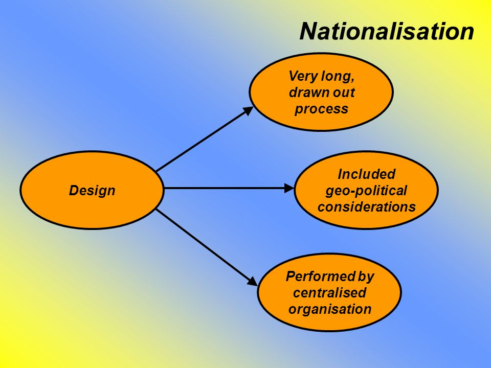Nationalisation Very long, drawn out process Included geo-political considerations Performed by centralised organisation Design