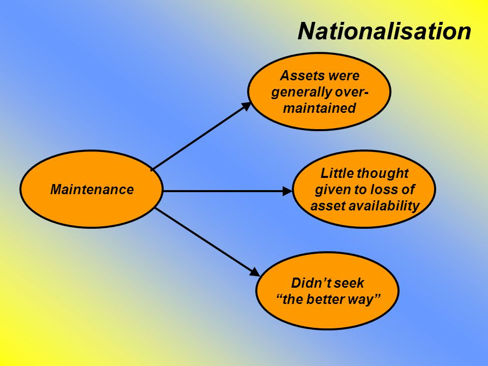 Nationalisation Assets were generally over- maintained Little thought given to loss of asset availability Didn't seek the better way Maintenance