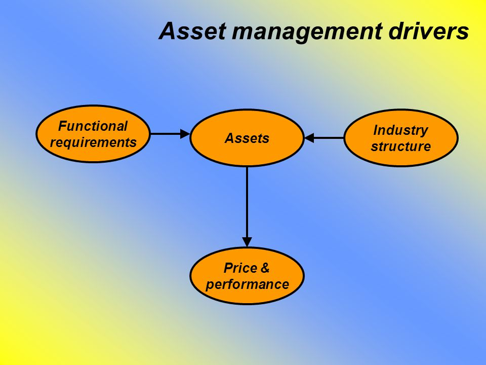 Asset management drivers Functional requirements Assets Industry structure Price & performance
