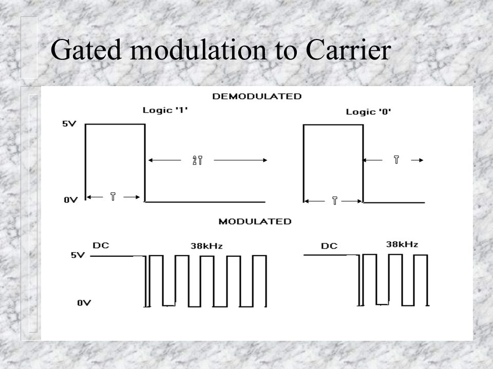 Gated modulation to Carrier