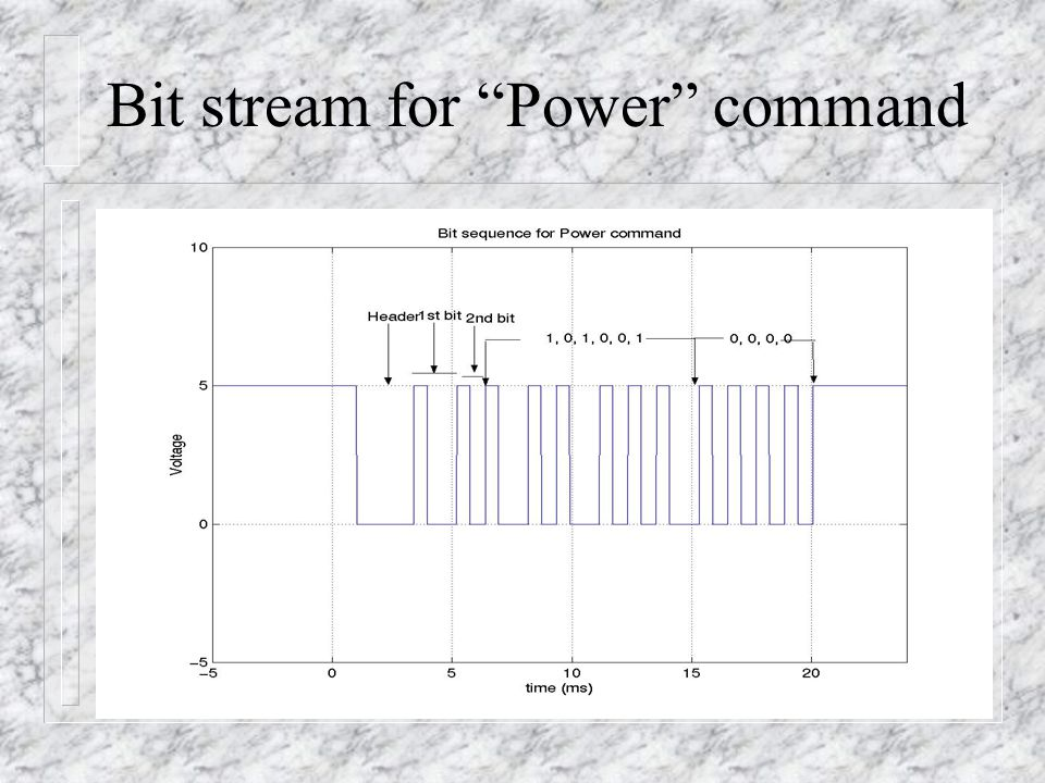 "Bit stream for ""Power"" command"