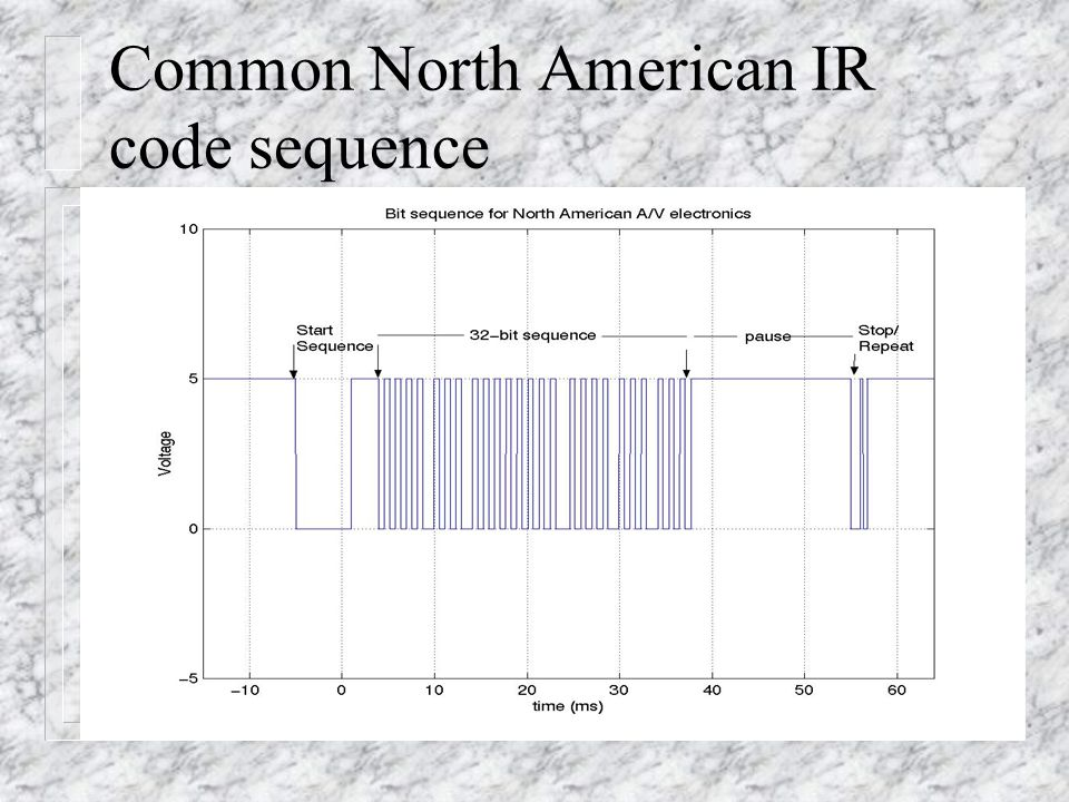 Common North American IR code sequence