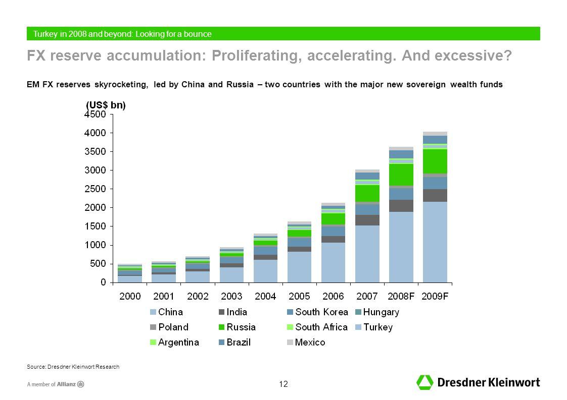 12 FX reserve accumulation: Proliferating, accelerating.