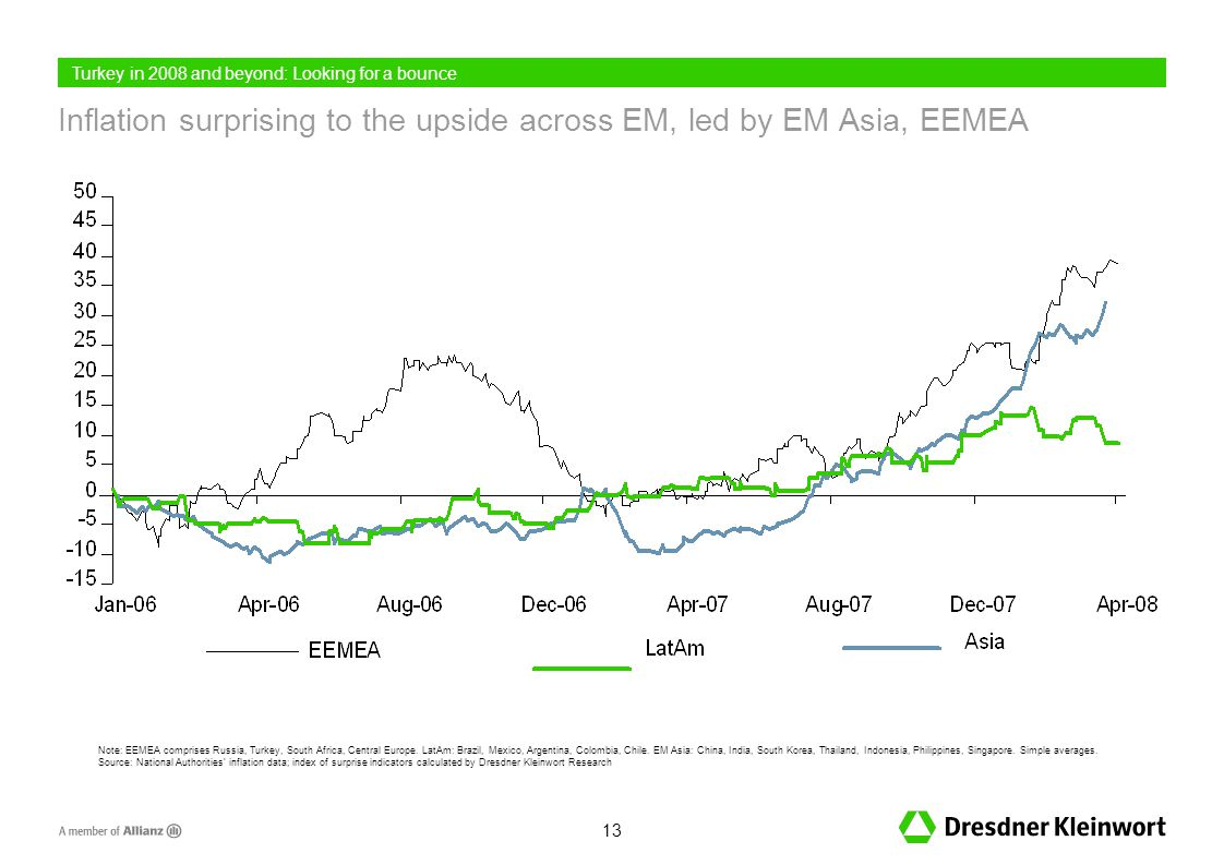13 Inflation surprising to the upside across EM, led by EM Asia, EEMEA Note: EEMEA comprises Russia, Turkey, South Africa, Central Europe.