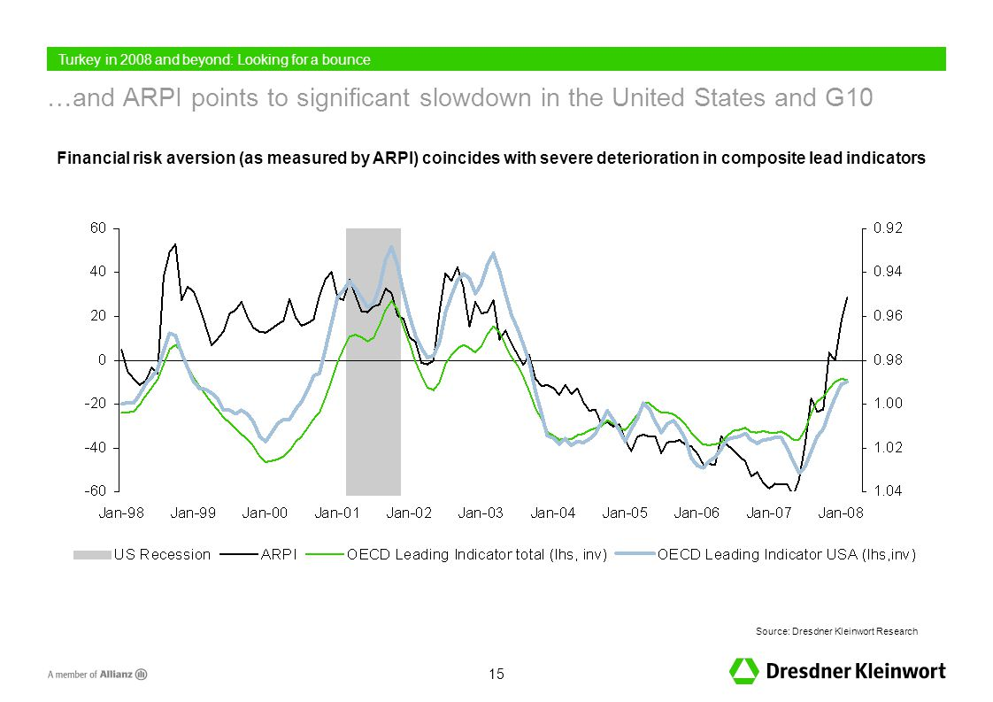 15 …and ARPI points to significant slowdown in the United States and G10 Source: Dresdner Kleinwort Research Financial risk aversion (as measured by ARPI) coincides with severe deterioration in composite lead indicators Turkey in 2008 and beyond: Looking for a bounce