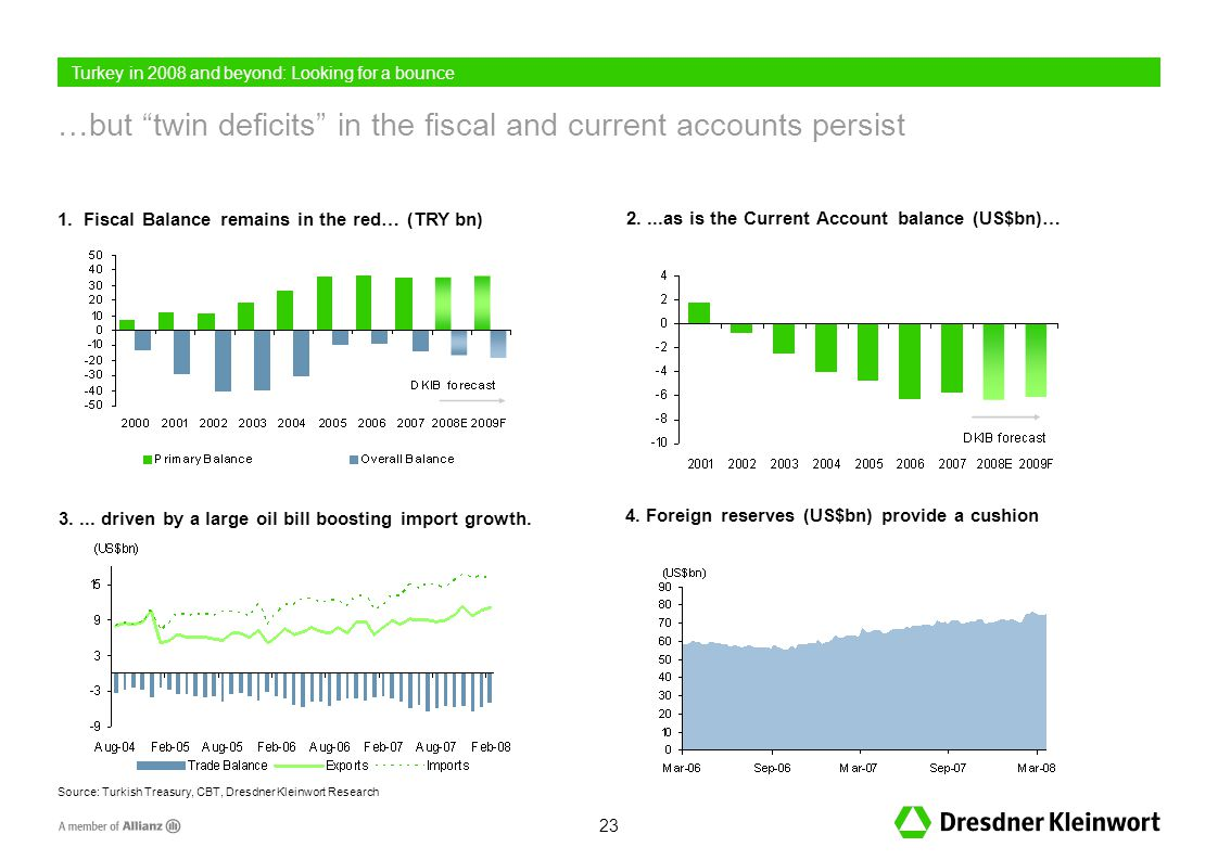 23 …but twin deficits in the fiscal and current accounts persist 1.
