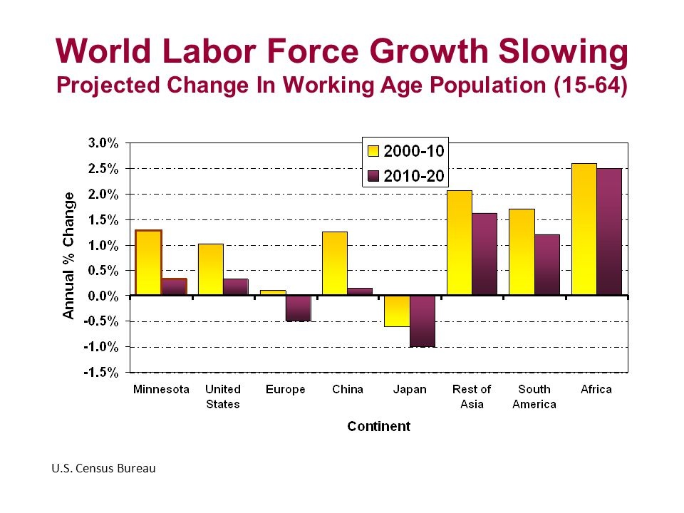 World Labor Force Growth Slowing Projected Change In Working Age Population (15-64) U.S.