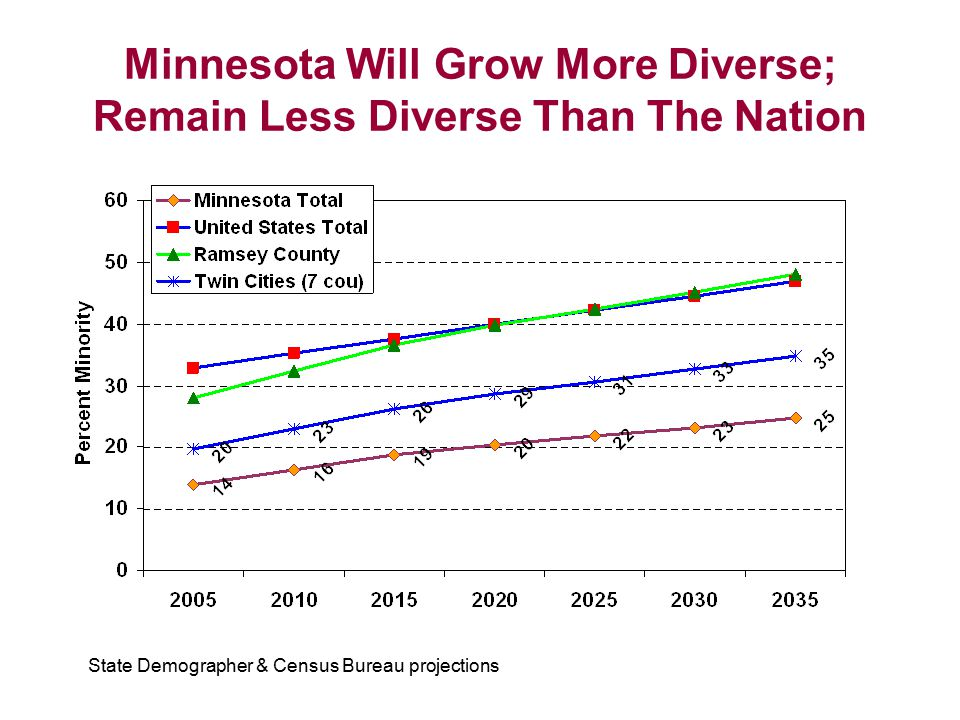Minnesota Will Grow More Diverse; Remain Less Diverse Than The Nation State Demographer & Census Bureau projections