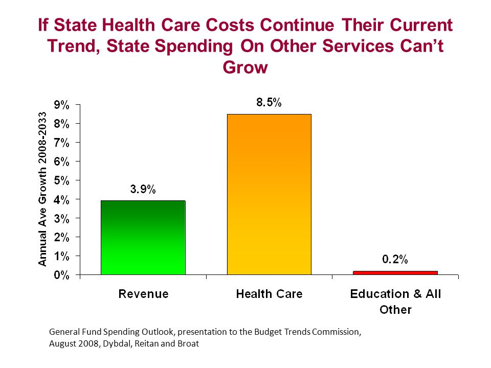 If State Health Care Costs Continue Their Current Trend, State Spending On Other Services Can't Grow General Fund Spending Outlook, presentation to th