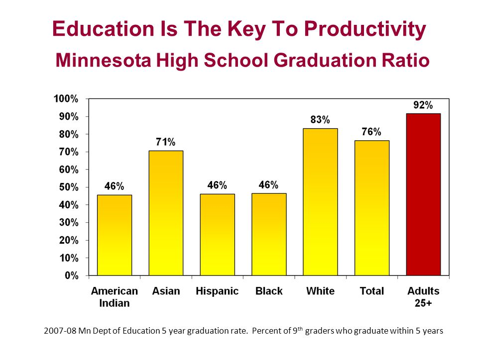 Education Is The Key To Productivity Minnesota High School Graduation Ratio 2007-08 Mn Dept of Education 5 year graduation rate.