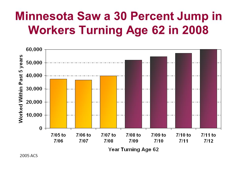 Minnesota Saw a 30 Percent Jump in Workers Turning Age 62 in 2008 2005 ACS
