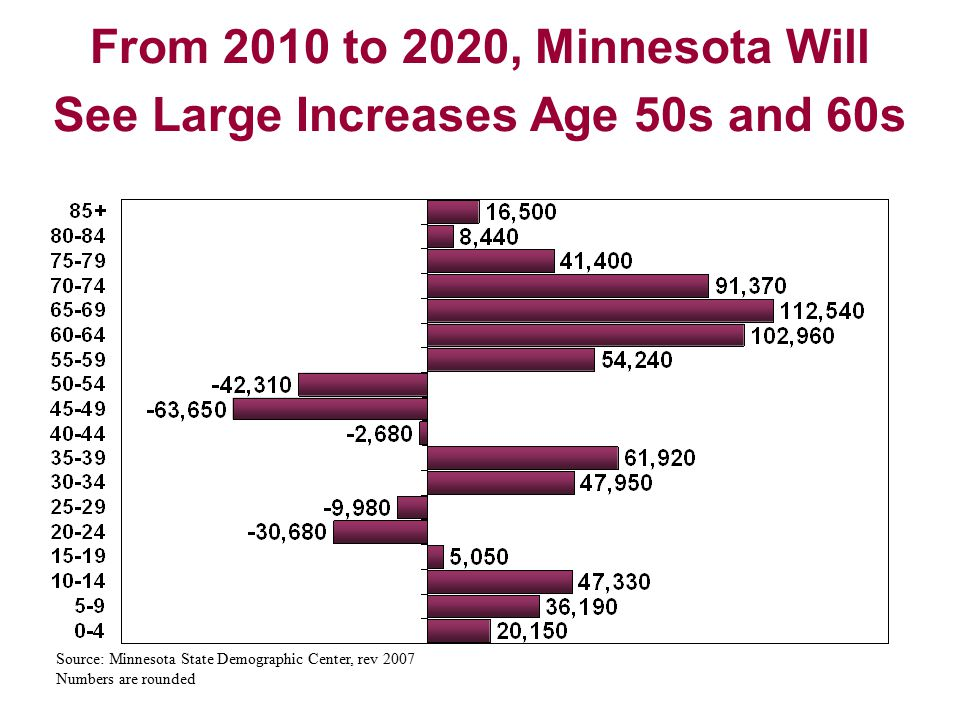 From 2010 to 2020, Minnesota Will See Large Increases Age 50s and 60s Source: Minnesota State Demographic Center, rev 2007 Numbers are rounded