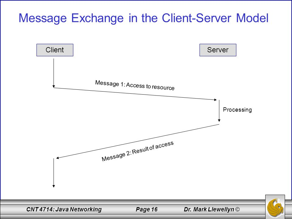 CNT 4714: Java Networking Page 16 Dr. Mark Llewellyn © Message Exchange in the Client-Server Model ClientServer Processing Message 1: Access to resour