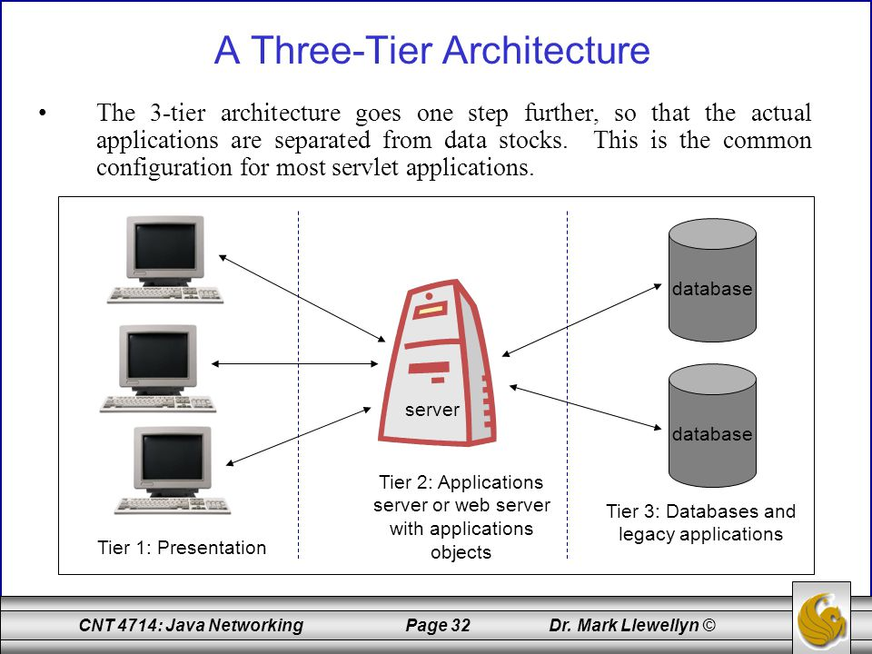 CNT 4714: Java Networking Page 32 Dr. Mark Llewellyn © A Three-Tier Architecture The 3-tier architecture goes one step further, so that the actual app